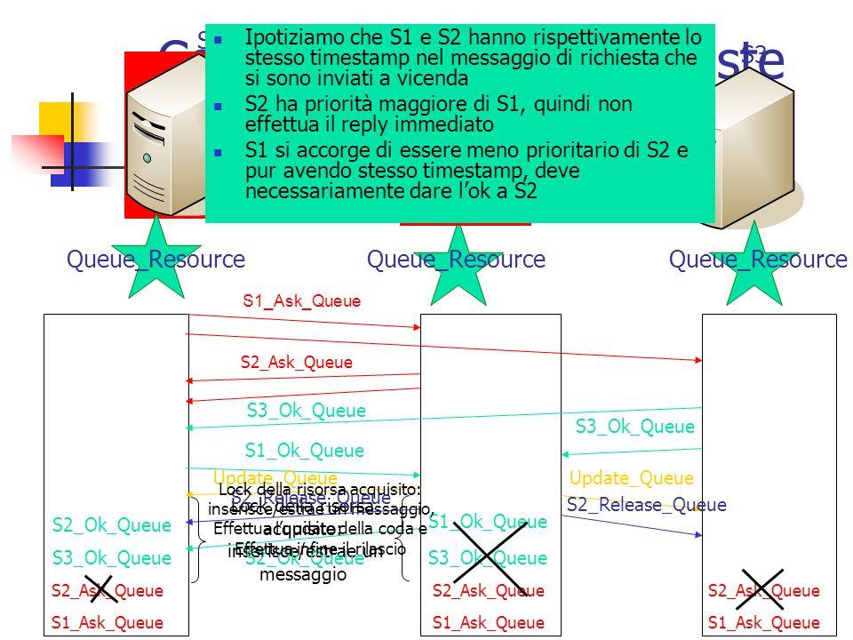 Coordinazione con richieste concorrenti Queue_Resource S1 S3 S2 S1_Ask_Queue S2_Ask_Queue S1_Ask_Queue S2_Ask_Queue Ipotiziamo che S1 e S2 hanno rispettivamente lo stesso timestamp nel messaggio di richiesta che si sono inviati a vicenda S2 ha priorità maggiore di S1, quindi non effettua il reply immediato S1 si accorge di essere meno prioritario di S2 e pur avendo stesso timestamp, deve necessariamente dare lok a S2 S3_Ok_Queue S1_Ok_Queue Lock della risorsa acquisito: inserisce/estrae un messaggio Update_Queue S2_Release_Queue S2_Ok_Queue Lock della risorsa acquisito: inserisce/estrae un messaggio, Effettua lupdate della coda e Effettua infine il rilascio