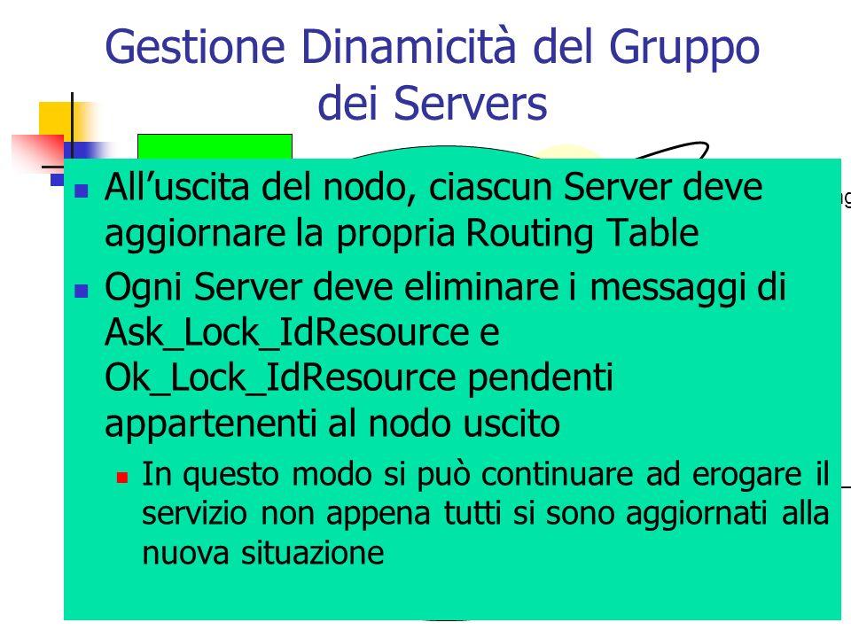 Gestione Dinamicità del Gruppo dei Servers 1-Leave_Group 2- Update_Routing_Table Nodo Uscente Alluscita del nodo, ciascun Server deve aggiornare la pr