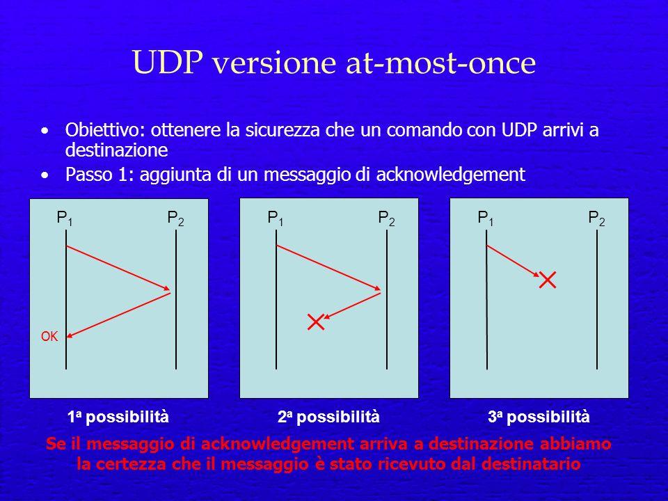 UDP versione at-most-once Obiettivo: ottenere la sicurezza che un comando con UDP arrivi a destinazione Passo 1: aggiunta di un messaggio di acknowledgement P1P1 P2P2 P1P1 P2P2 P1P1 P2P2 1 a possibilità2 a possibilità3 a possibilità Se il messaggio di acknowledgement arriva a destinazione abbiamo la certezza che il messaggio è stato ricevuto dal destinatario OK