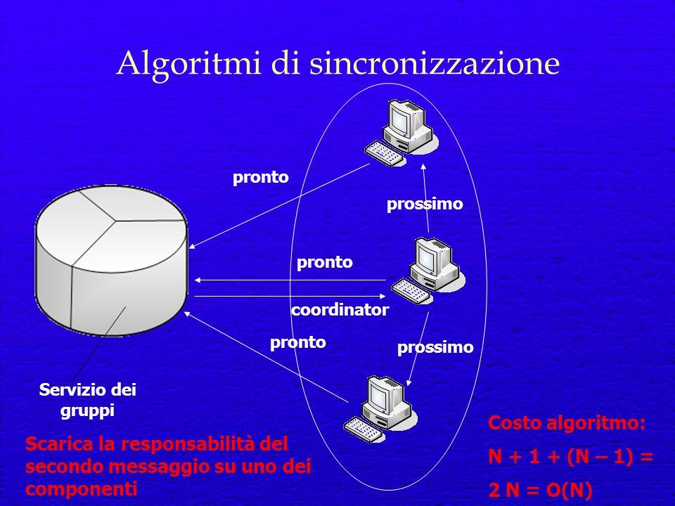 Algoritmi di sincronizzazione Servizio dei gruppi pronto prossimo coordinator prossimo Scarica la responsabilità del secondo messaggio su uno dei componenti Costo algoritmo: N + 1 + (N – 1) = 2 N = O(N)