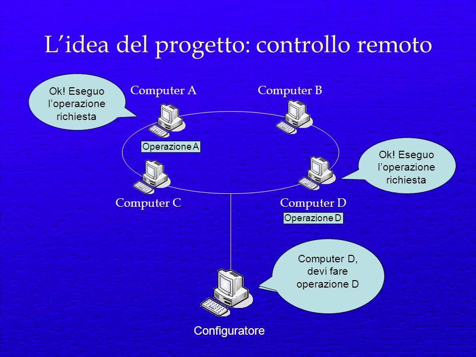 Lidea del progetto: controllo remoto Computer AComputer B Computer DComputer C Configuratore Computer A, devi fare operazione A Ok.