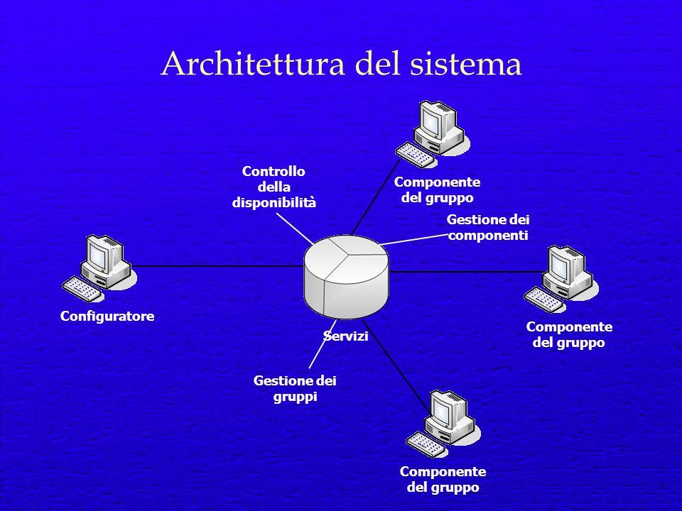 Architettura del sistema Componente del gruppo Controllo della disponibilità Gestione dei gruppi Gestione dei componenti Configuratore Servizi