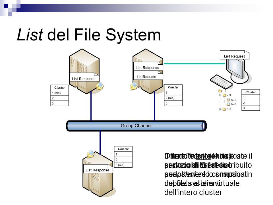 List del File System Client Proxy richiede un servizio di list al suo nodo… ListRequest Il nodo intraprende il protocollo di list distribuito per otte