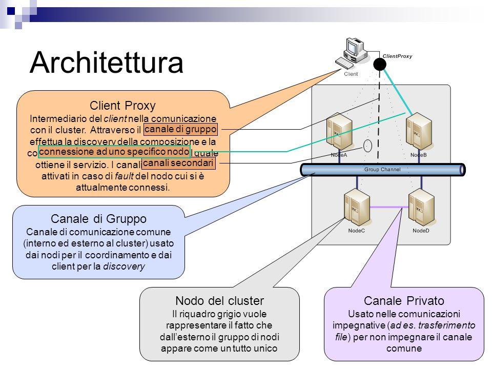 Client Proxy Client Proxy è lagente del cluster che permette al client un interfacciamento trasparente allallocazione ed alla composizione Allavvio effettua una discovery sul canale di gruppo ed elegge uno specifico nodo da cui fruirà dei servizi In caso di guasto effettua una migrazione automatica verso un sostituto e riprende le operazioni Il client si confronta solamente con il Client Proxy ignorando le dinamiche sottostanti