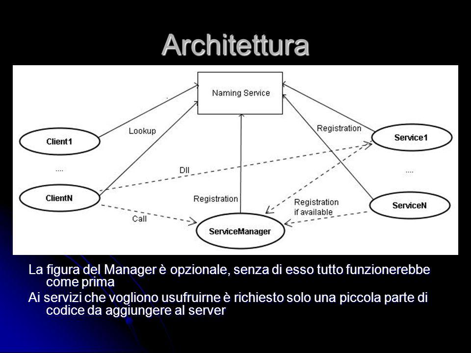 Architettura La figura del Manager è opzionale, senza di esso tutto funzionerebbe come prima Ai servizi che vogliono usufruirne è richiesto solo una piccola parte di codice da aggiungere al server
