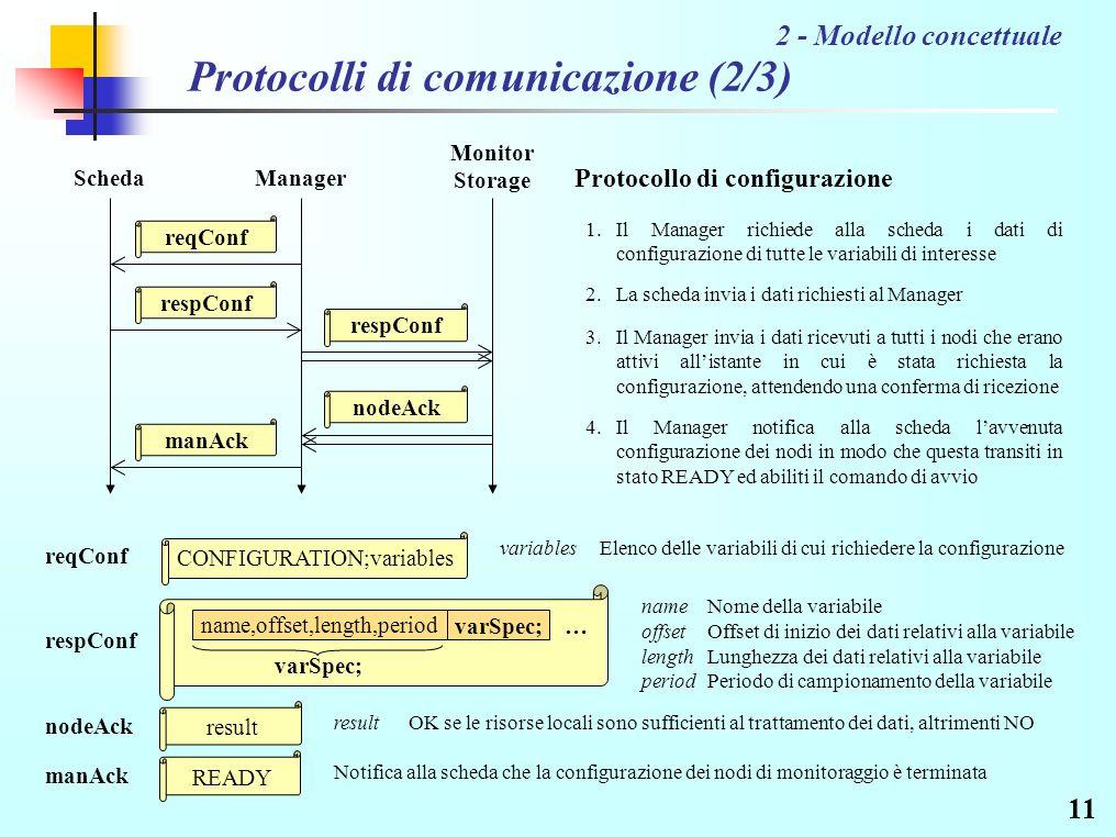 11 Protocolli di comunicazione (2/3) 2 - Modello concettuale CONFIGURATION;variables name,offset,length,period varSpec; … variables Elenco delle variabili di cui richiedere la configurazione reqConf name offset Nome della variabile Offset di inizio dei dati relativi alla variabile respConf length period Lunghezza dei dati relativi alla variabile Periodo di campionamento della variabile result nodeAck resultOK se le risorse locali sono sufficienti al trattamento dei dati, altrimenti NO READY manAck Notifica alla scheda che la configurazione dei nodi di monitoraggio è terminata Manager nodeAck Monitor Storage respConf Scheda reqConf respConf manAck Protocollo di configurazione 1.Il Manager richiede alla scheda i dati di configurazione di tutte le variabili di interesse 2.La scheda invia i dati richiesti al Manager 3.Il Manager invia i dati ricevuti a tutti i nodi che erano attivi allistante in cui è stata richiesta la configurazione, attendendo una conferma di ricezione 4.Il Manager notifica alla scheda lavvenuta configurazione dei nodi in modo che questa transiti in stato READY ed abiliti il comando di avvio