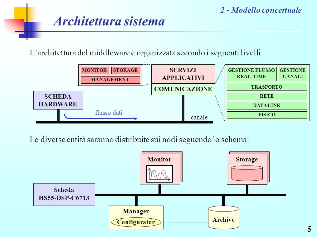 5 Architettura sistema Larchitettura del middleware è organizzata secondo i seguenti livelli: 2 - Modello concettuale SCHEDA HARDWARE SERVIZI APPLICATIVI COMUNICAZIONE canale flusso dati MONITORSTORAGE MANAGEMENT GESTIONE FLUSSO REAL-TIME TRASPORTO RETE DATA LINK FISICO GESTIONE CANALI Scheda HS55-DSP-C6713 Storage Manager Configurator Archive Monitor Le diverse entità saranno distribuite sui nodi seguendo lo schema: