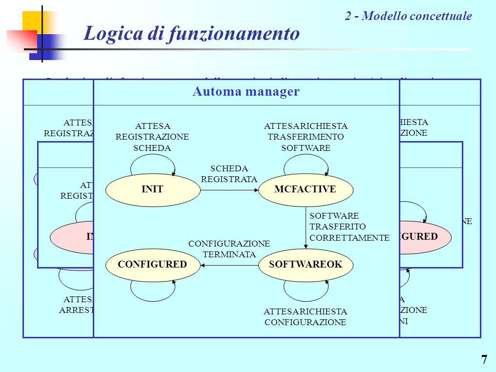 7 Logica di funzionamento La logica di funzionamento delle stazioni di monitoraggio (visualizzazione o memorizzazione) e della scheda può essere descritta attraverso semplici automi a stati finiti; lo stesso discorso vale per il componente di management, che si dovrà occupare di: 2 - Modello concettuale Gestire la registrazione dei nodi Trasferire il software sulla scheda Gestire la configurazione della scheda e dei nodi di monitoraggio Nella fase di registrazione, oltre a segnalare al manager la propria presenza, la stazione invia anche lelenco delle variabili che ha intenzione di monitorare.