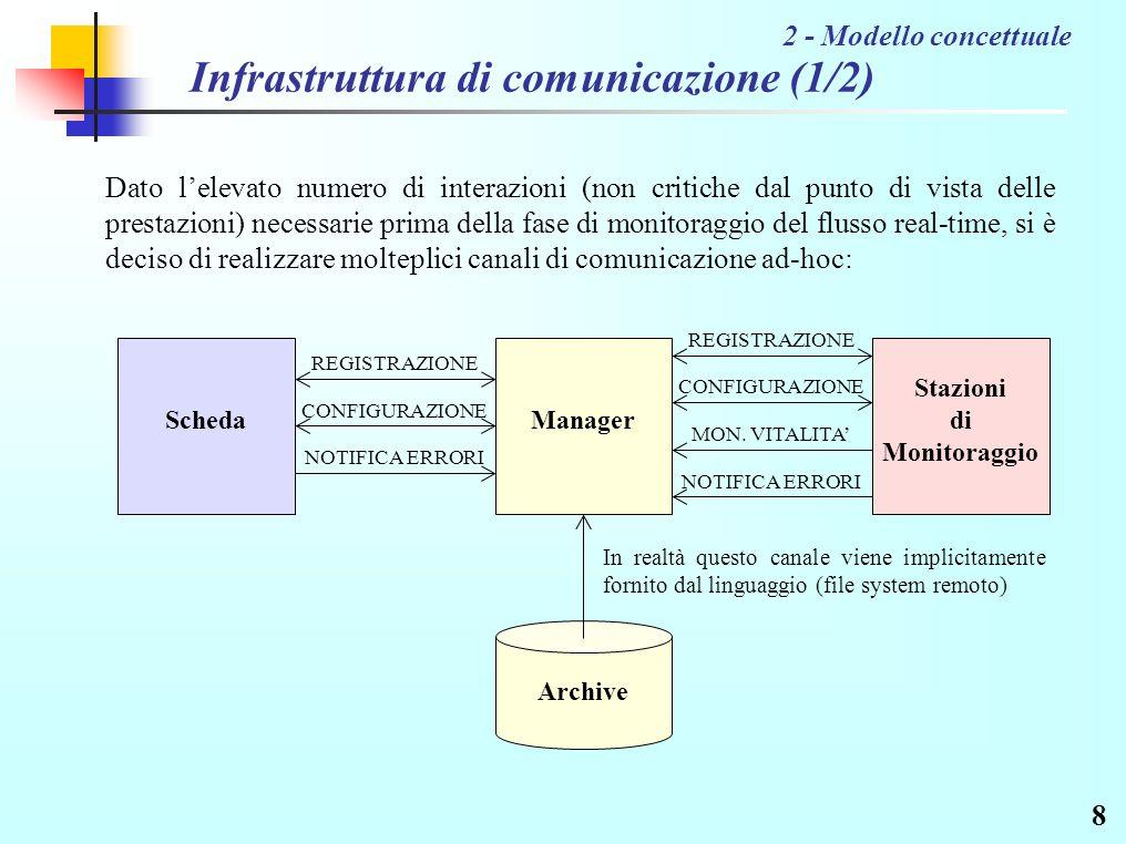19 Simulazione della scheda In memoria comune sono presenti i dati operativi di interesse così organizzati: 4 - Implementazione NUM PROG BUFFER 32 bit variabile 1 NUM PROG BUFFER 32 bit variabile 2 … NUM_PROG conterrà il numero progressivo (intero a 32 bit) del valore più aggiornato.