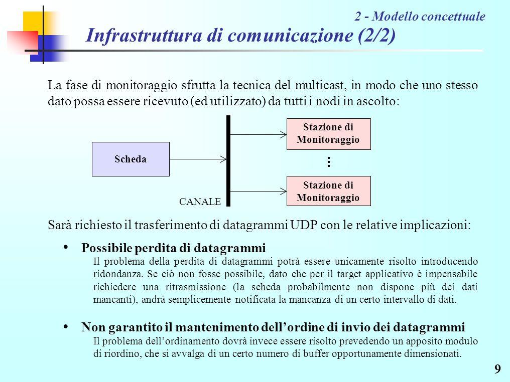 9 Infrastruttura di comunicazione (2/2) Sarà richiesto il trasferimento di datagrammi UDP con le relative implicazioni: 2 - Modello concettuale La fase di monitoraggio sfrutta la tecnica del multicast, in modo che uno stesso dato possa essere ricevuto (ed utilizzato) da tutti i nodi in ascolto: Possibile perdita di datagrammi Il problema dellordinamento dovrà invece essere risolto prevedendo un apposito modulo di riordino, che si avvalga di un certo numero di buffer opportunamente dimensionati.