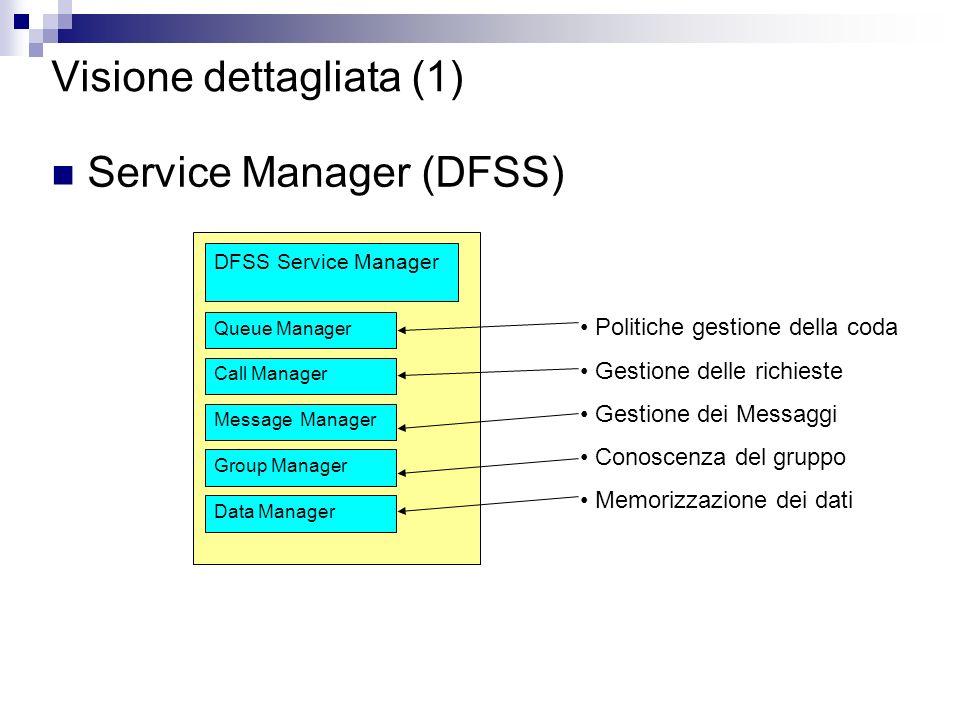 Visione dettagliata (1) Service Manager (DFSS) DFSS Service Manager Queue Manager Call Manager Message Manager Group Manager Data Manager Politiche gestione della coda Gestione delle richieste Gestione dei Messaggi Conoscenza del gruppo Memorizzazione dei dati