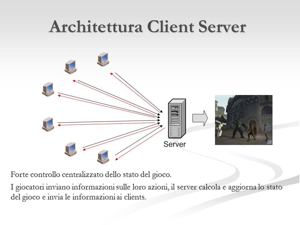 Architettura Client Server Forte controllo centralizzato dello stato del gioco. I giocatori inviano informazioni sulle loro azioni, il server calcola