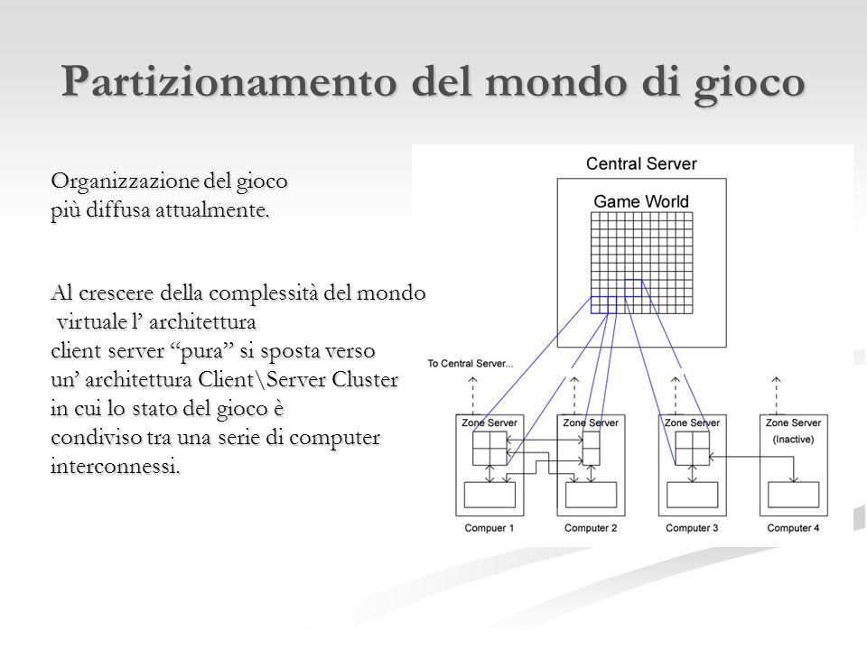 Architettura Peer to Peer Ogni client calcola lo stato del gioco attraverso i messaggi che riceve dagli altri client.
