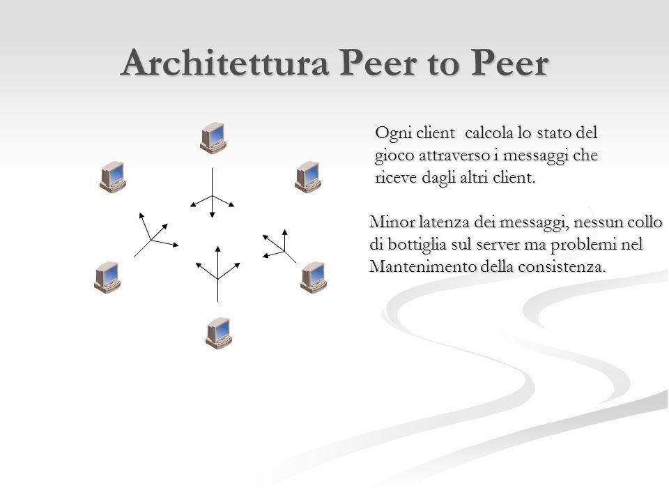 Architettura Peer to Peer Ogni client calcola lo stato del gioco attraverso i messaggi che riceve dagli altri client. Minor latenza dei messaggi, ness
