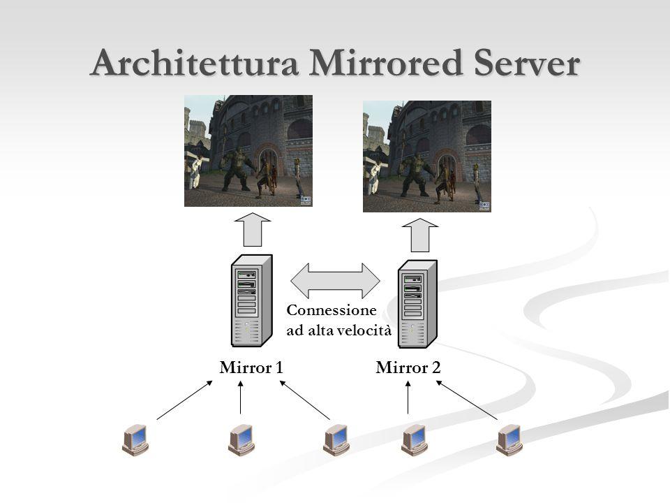 Architettura Mirrored Server Mirror 1Mirror 2 Connessione ad alta velocità