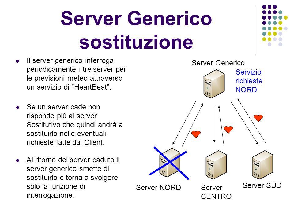 Server Generico sostituzione Server Generico Server NORDServer CENTRO Server SUD Il server generico interroga periodicamente i tre server per le previsioni meteo attraverso un servizio di HeartBeat.
