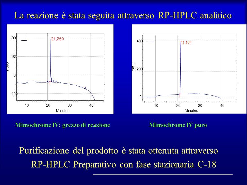 Purificazione del prodotto è stata ottenuta attraverso RP-HPLC Preparativo con fase stazionaria C-18 Mimochrome IV: grezzo di reazioneMimochrome IV pu
