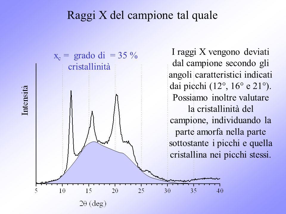 I raggi X vengono deviati dal campione secondo gli angoli caratteristici indicati dai picchi (12°, 16° e 21°). Possiamo inoltre valutare la cristallin