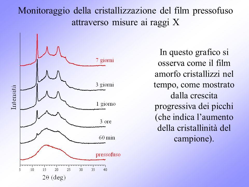In questo grafico si osserva come il film amorfo cristallizzi nel tempo, come mostrato dalla crescita progressiva dei picchi (che indica laumento dell