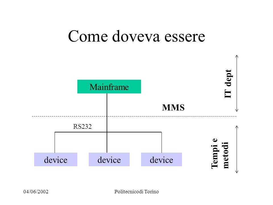 04/06/2002Politecnicodi Torino Come doveva essere Mainframe device MMS IT dept Tempi e metodi RS232