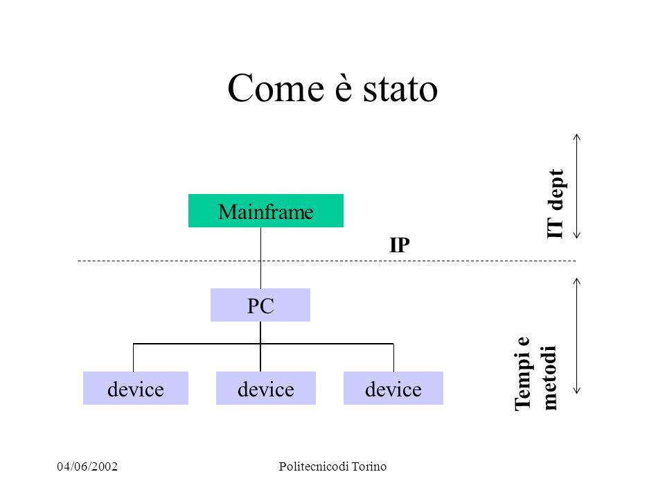04/06/2002Politecnicodi Torino Come è stato Mainframe device IP IT dept Tempi e metodi PC