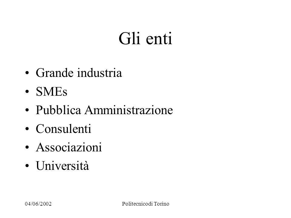 04/06/2002Politecnicodi Torino Gli enti Grande industria SMEs Pubblica Amministrazione Consulenti Associazioni Università