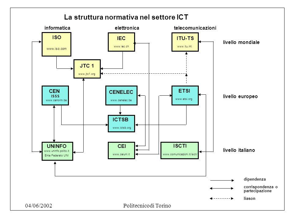 04/06/2002Politecnicodi Torino ISO livello mondiale CEN ISSS www.cenorm.be CENELEC www.cenelec.be IEC www.iec.ch ITU-TS www.itu.int ETSI www.etsi.org UNINFO www.uninfo.polito.it Ente Federato UNI CEI www.ceiuni.it ISCTI www.comunicazioni.it/iscti/ ICTSB www.ictsb.org JTC 1 www.jtc1.org ISO www.iso.com informatica elettronica telecomunicazioni livello europeo livello italiano dipendenza corrispondenza o partecipazione liason La struttura normativa nel settore ICT