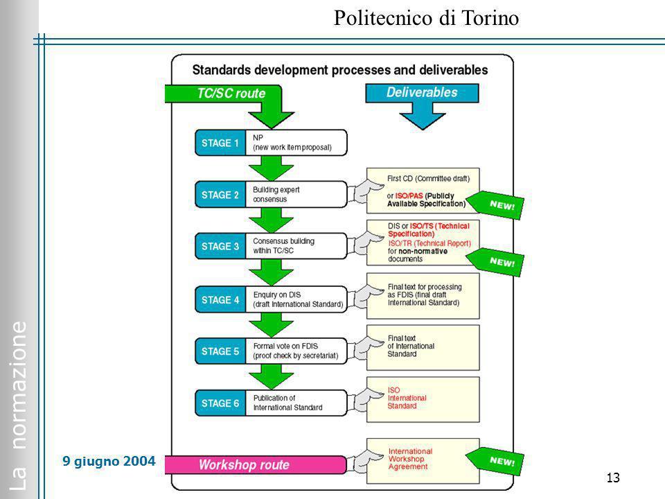 La normazione Politecnico di Torino 13 9 giugno 2004
