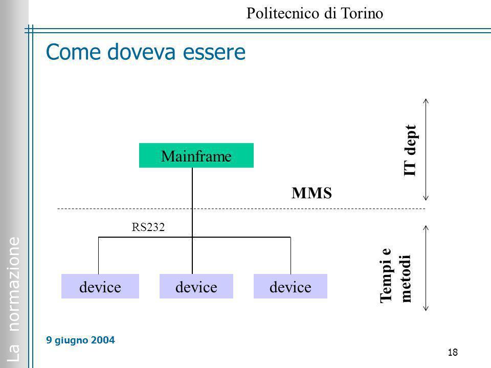 La normazione Politecnico di Torino 18 9 giugno 2004 Come doveva essere Mainframe device MMS IT dept Tempi e metodi RS232