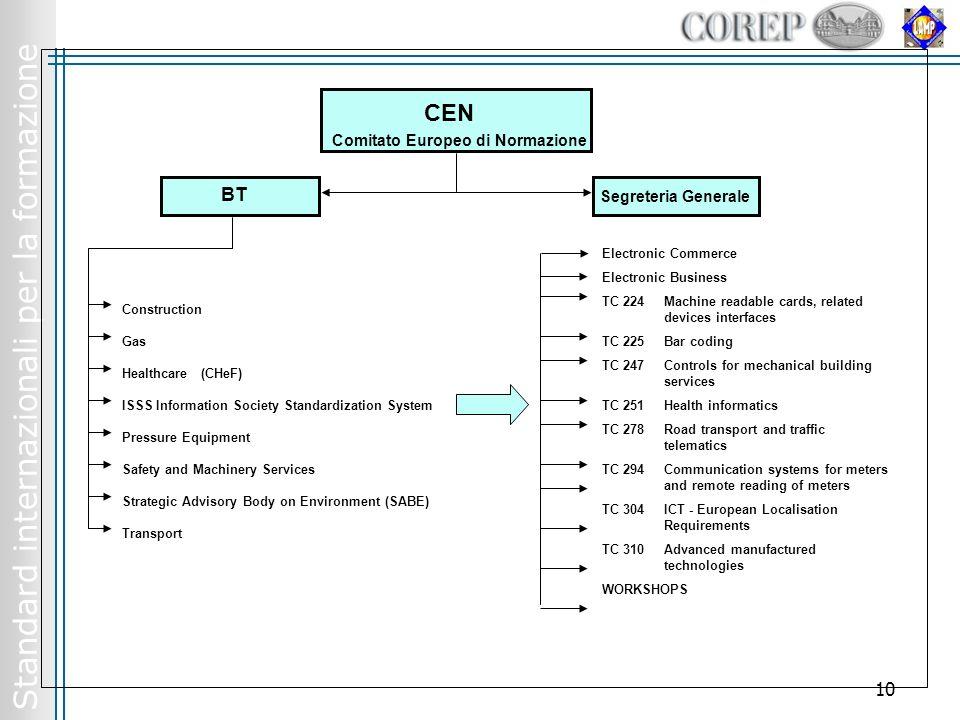 Standard internazionali per la formazione 10 CEN Comitato Europeo di Normazione Construction Gas Healthcare (CHeF) ISSS Information Society Standardiz