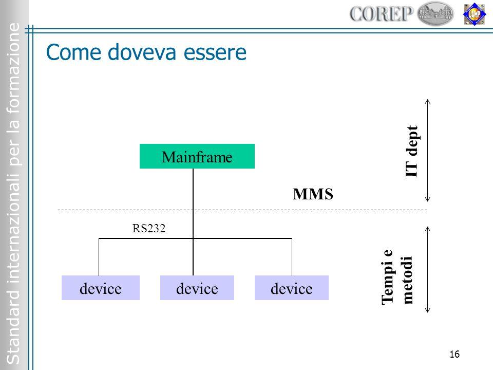 Standard internazionali per la formazione 16 Come doveva essere Mainframe device MMS IT dept Tempi e metodi RS232