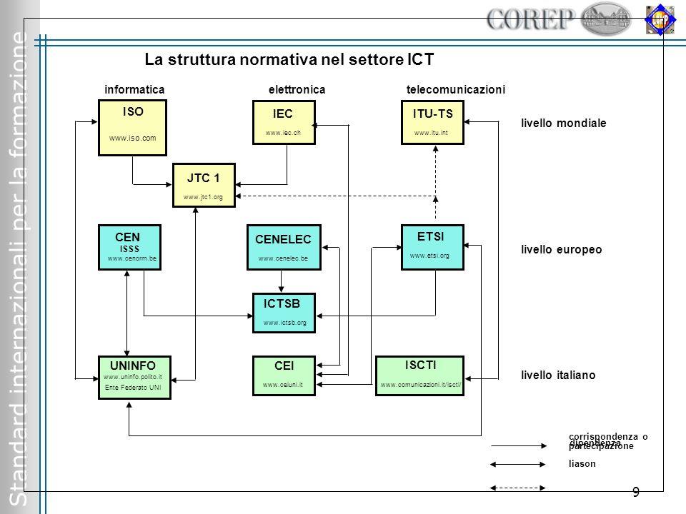 Standard internazionali per la formazione 9 ISO livello mondiale CEN ISSS www.cenorm.be CENELEC www.cenelec.be IEC www.iec.ch ITU-TS www.itu.int ETSI www.etsi.org UNINFO www.uninfo.polito.it Ente Federato UNI CEI www.ceiuni.it ISCTI www.comunicazioni.it/iscti/ ICTSB www.ictsb.org JTC 1 www.jtc1.org ISO www.iso.com informatica elettronica telecomunicazioni livello europeo livello italiano dipendenza corrispondenza o partecipazione liason La struttura normativa nel settore ICT