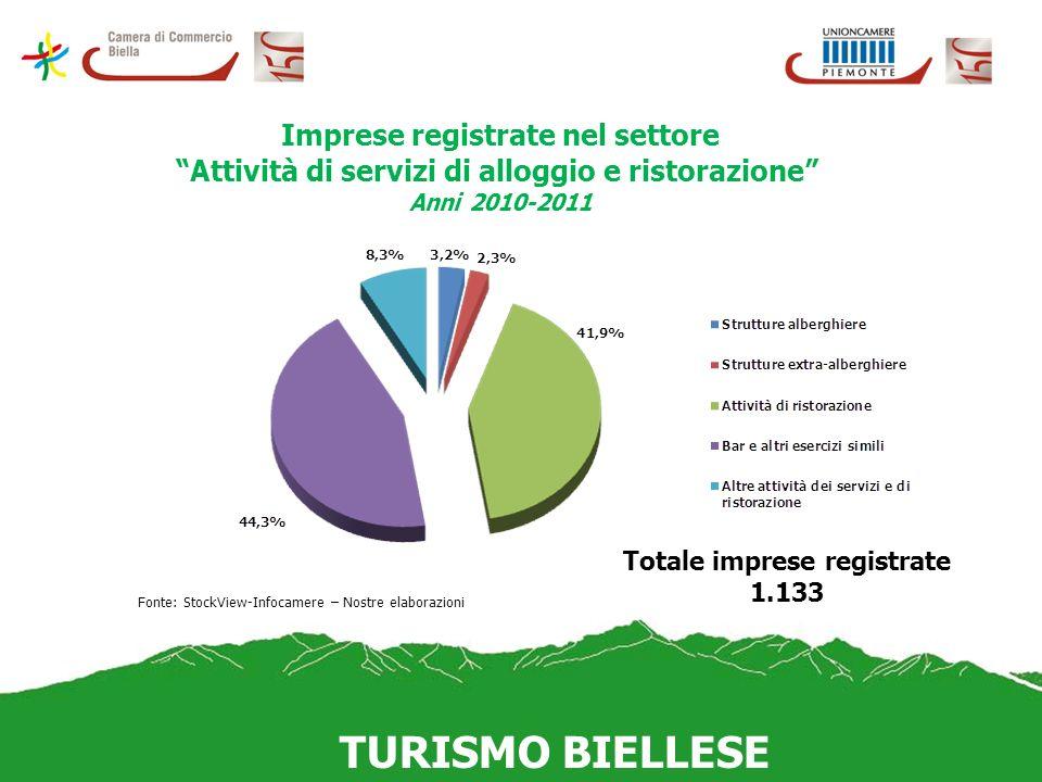 TURISMO BIELLESE Imprese registrate nel settore Attività di servizi di alloggio e ristorazione Anni 2010-2011 Fonte: StockView-Infocamere – Nostre ela