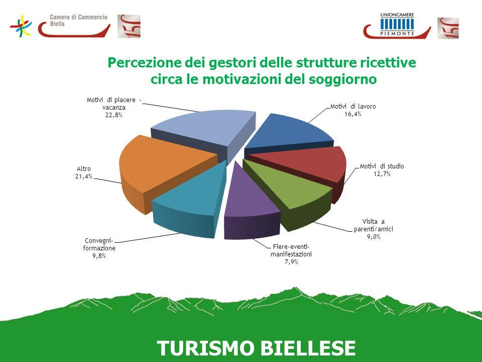 Percezione dei gestori delle strutture ricettive circa le motivazioni del soggiorno TURISMO BIELLESE
