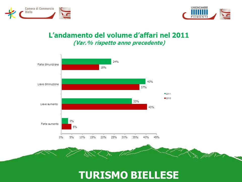 Landamento del volume daffari nel 2011 (Var.% rispetto anno precedente)