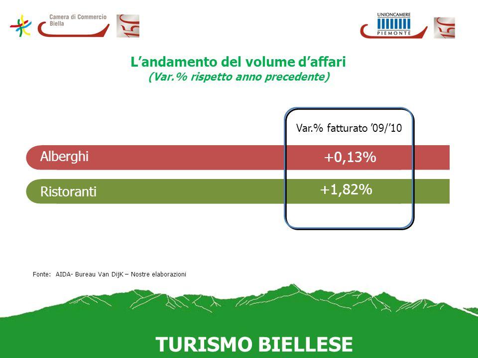 TURISMO BIELLESE Alberghi Ristoranti Var.% fatturato 09/10 +0,13% +1,82% Fonte: AIDA- Bureau Van DijK – Nostre elaborazioni Landamento del volume daffari (Var.% rispetto anno precedente)