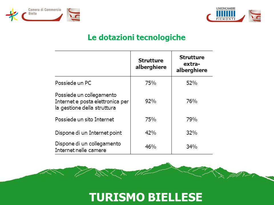 TURISMO BIELLESE Le dotazioni tecnologiche Strutture alberghiere Strutture extra- alberghiere Possiede un PC75%52% Possiede un collegamento Internet e