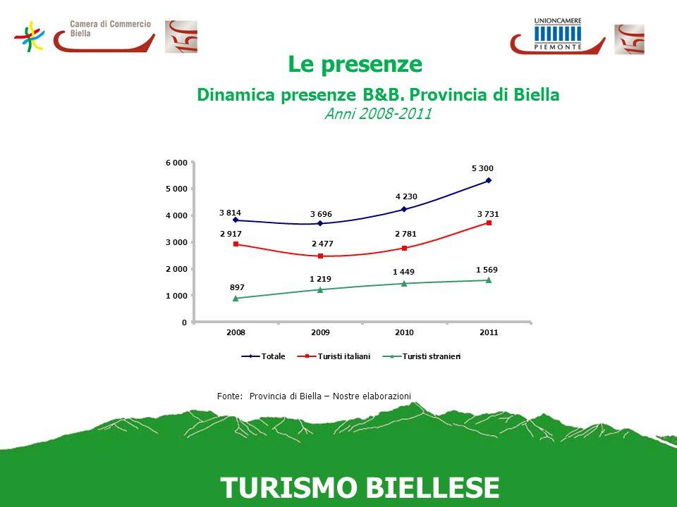 Le presenze Dinamica presenze B&B. Provincia di Biella Anni 2008-2011 Principali Paesi di provenienza nei B&B Anno 2011 Fonte: Provincia di Biella – N