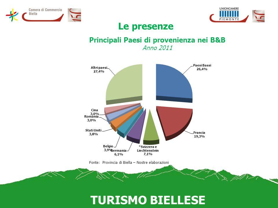 Le presenze Principali Paesi di provenienza nei B&B Anno 2011 Fonte: Provincia di Biella – Nostre elaborazioni Principali Paesi di provenienza nei B&B