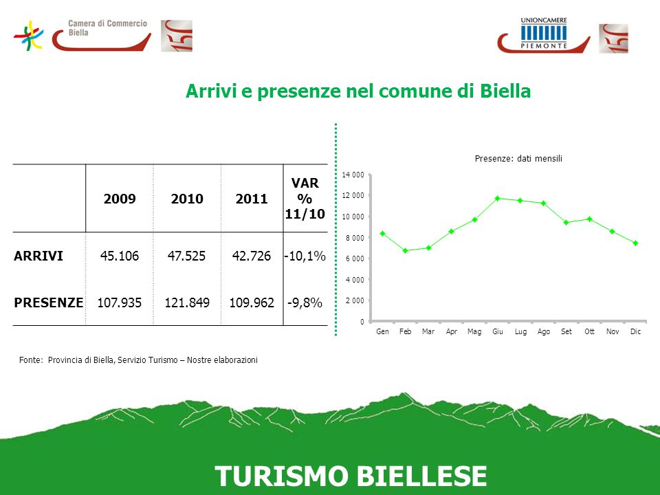 Arrivi e presenze nel comune di Biella Fonte: Provincia di Biella, Servizio Turismo – Nostre elaborazioni 200920102011 VAR % 11/10 ARRIVI45.10647.52542.726-10,1% PRESENZE107.935121.849109.962-9,8%