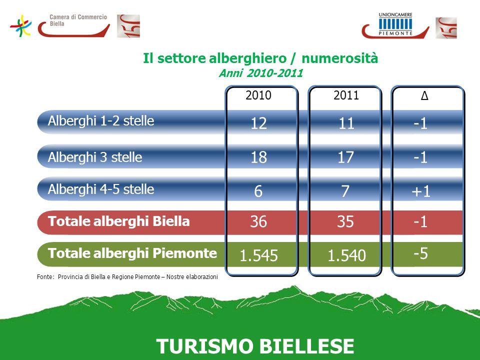 Il settore alberghiero / numerosità Anni 2010-2011 +1 3635 1.545 Alberghi 4-5 stelle Totale alberghi Biella Totale alberghi Piemonte 20102011 Δ Fonte: