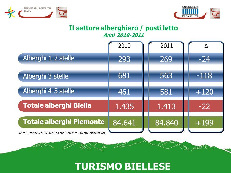 TURISMO BIELLESE Previsioni dellandamento del volume daffari Anno 2012