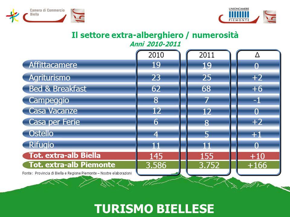 Il settore extra-alberghiero / numerosità Anni 2010-2011 TURISMO BIELLESE Affittacamere Tot. extra-alb Biella Tot. extra-alb Piemonte 20102011 Δ 19 0