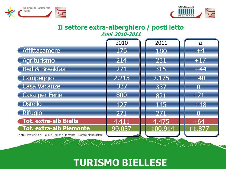 Tasso di ricettività Anno 2011 (n° posti letto ogni 100.000 abitanti) TURISMO BIELLESE Fonte: Provincia di Biella e Regione Piemonte – Nostre elaborazioni Biella Piemonte Alberghiero Extra-Alb Totale 7632.4163.179 1.8872.170 4.057