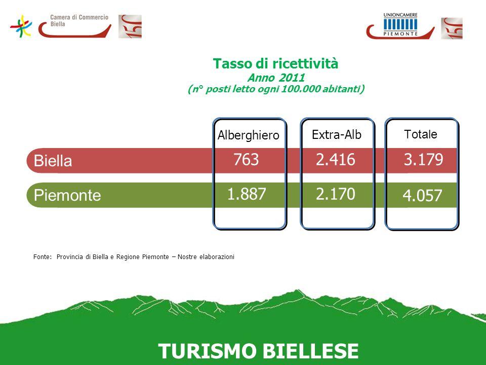 Tasso di ricettività Anno 2011 (n° posti letto ogni 100.000 abitanti) TURISMO BIELLESE Fonte: Provincia di Biella e Regione Piemonte – Nostre elaboraz