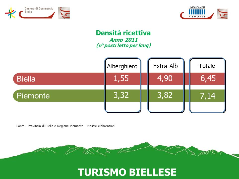 Densità ricettiva Anno 2011 (n°posti letto per kmq) TURISMO BIELLESE Fonte: Provincia di Biella e Regione Piemonte – Nostre elaborazioni Biella Piemonte Alberghiero Extra-Alb Totale 1,554,906,45 3,323,82 7,14