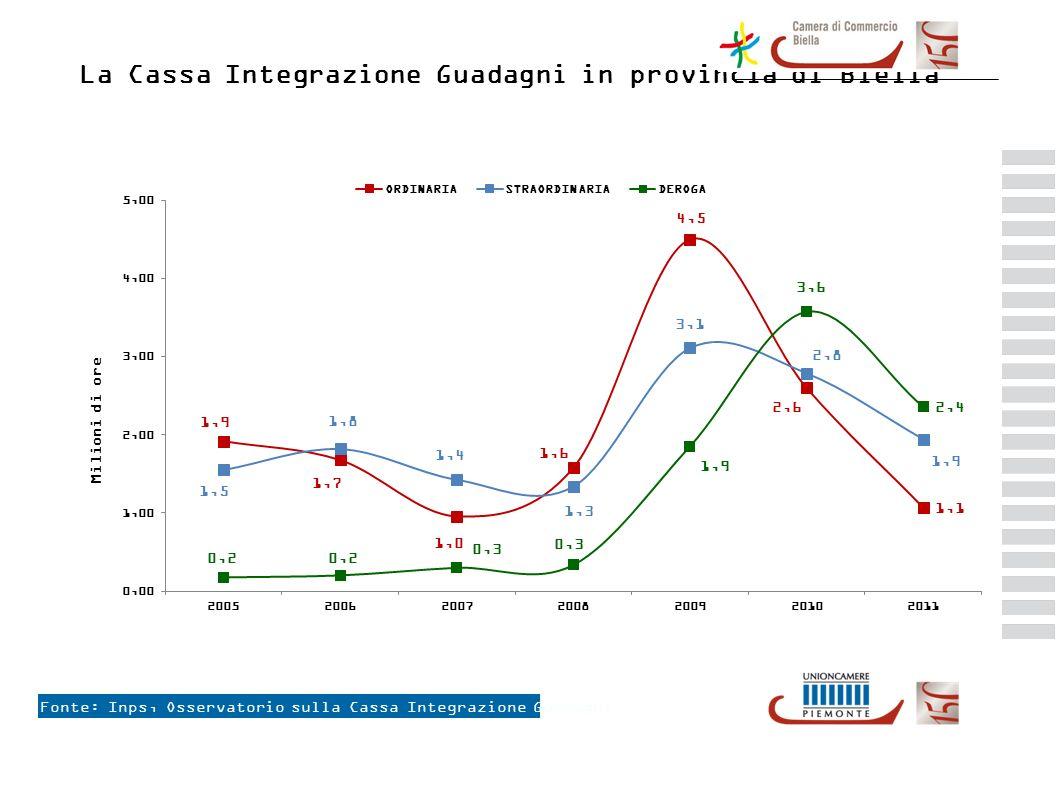 La Cassa Integrazione Guadagni in provincia di Biella Fonte: Inps, Osservatorio sulla Cassa Integrazione Guadagni +3,5 % +9,8 % +10,5 % +3,1 % +7,4 % +5,1 % +6,8 % +11,3%