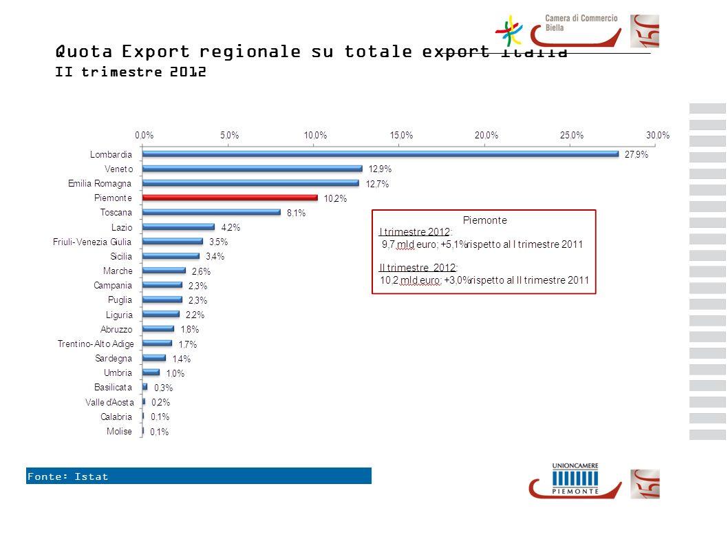 Fonte: Istat Quota Export regionale su totale export Italia II trimestre 2012