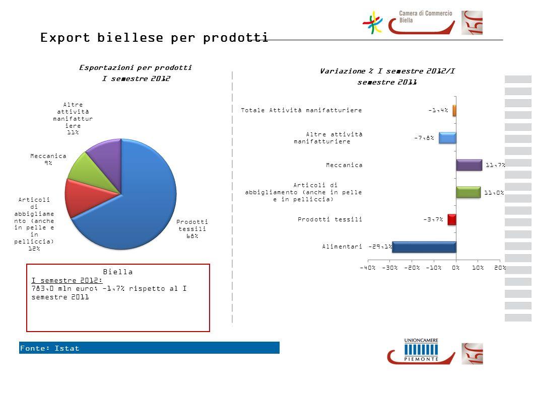 Fonte: Istat Export biellese per prodotti Esportazioni per prodotti I semestre 2012 Variazione % I semestre 2012/I semestre 2011 Biella I semestre 2012: 783,0 mln euro; -1,7% rispetto al I semestre 2011