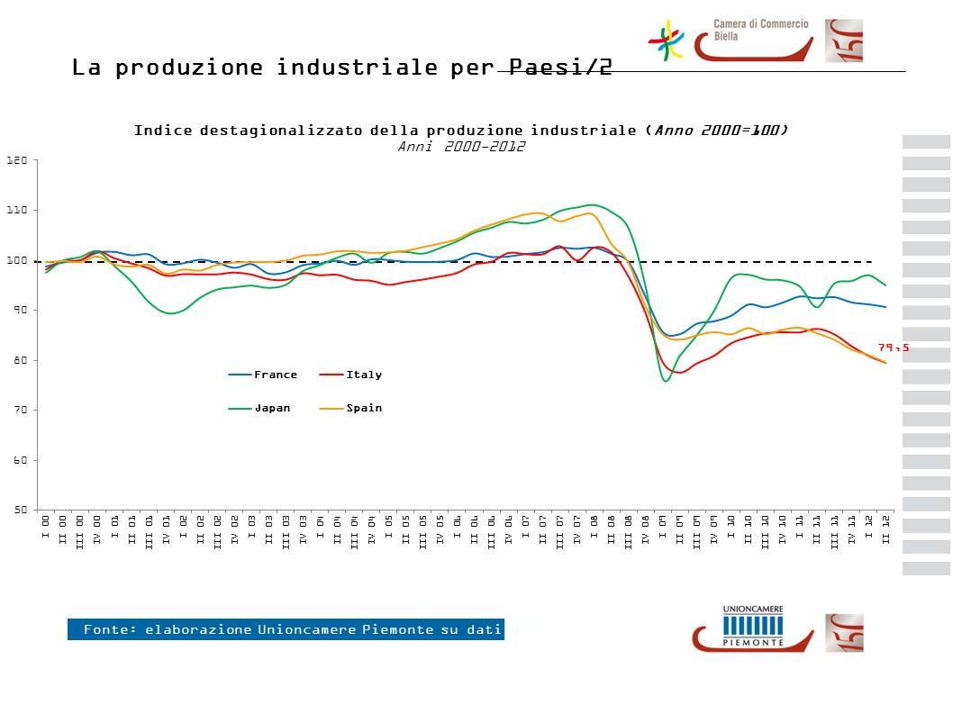 La produzione industriale per Paesi/2 Fonte: elaborazione Unioncamere Piemonte su dati OECD